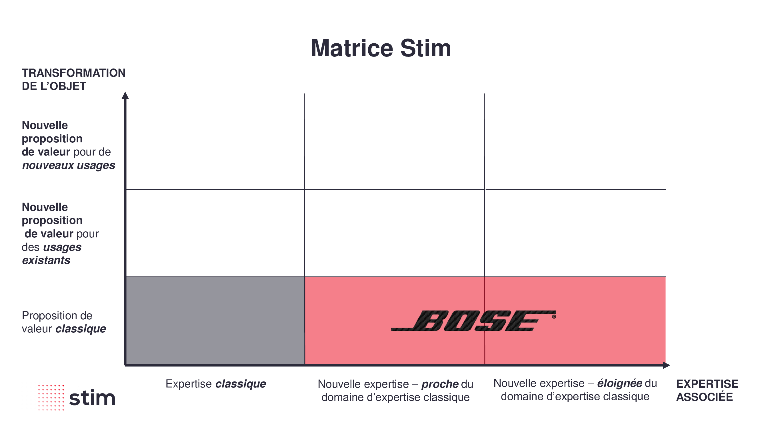 stratégie d'innovation, matrice, innovation, bose, effort, expertise, transformation