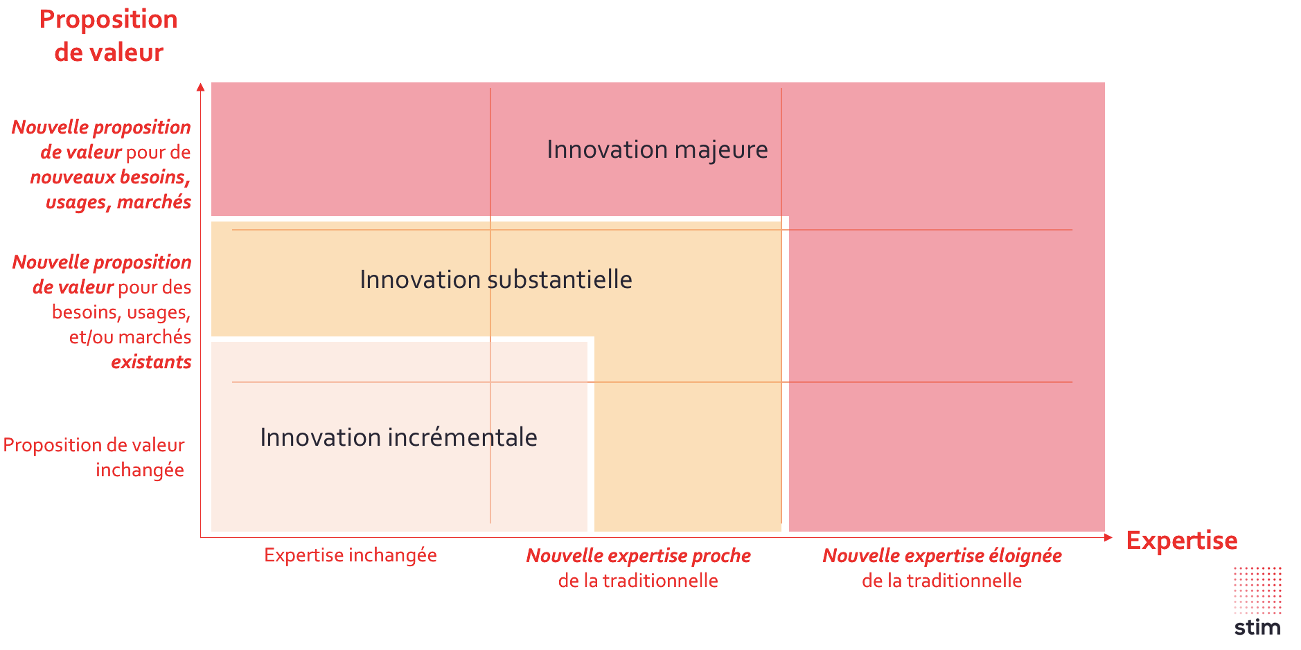 matrice, stim, fonction innovation, expertise, valeur