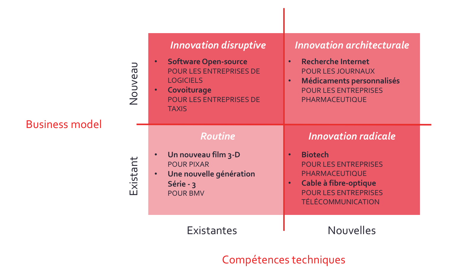Canevas, Gary Pisano, innovation, rupture