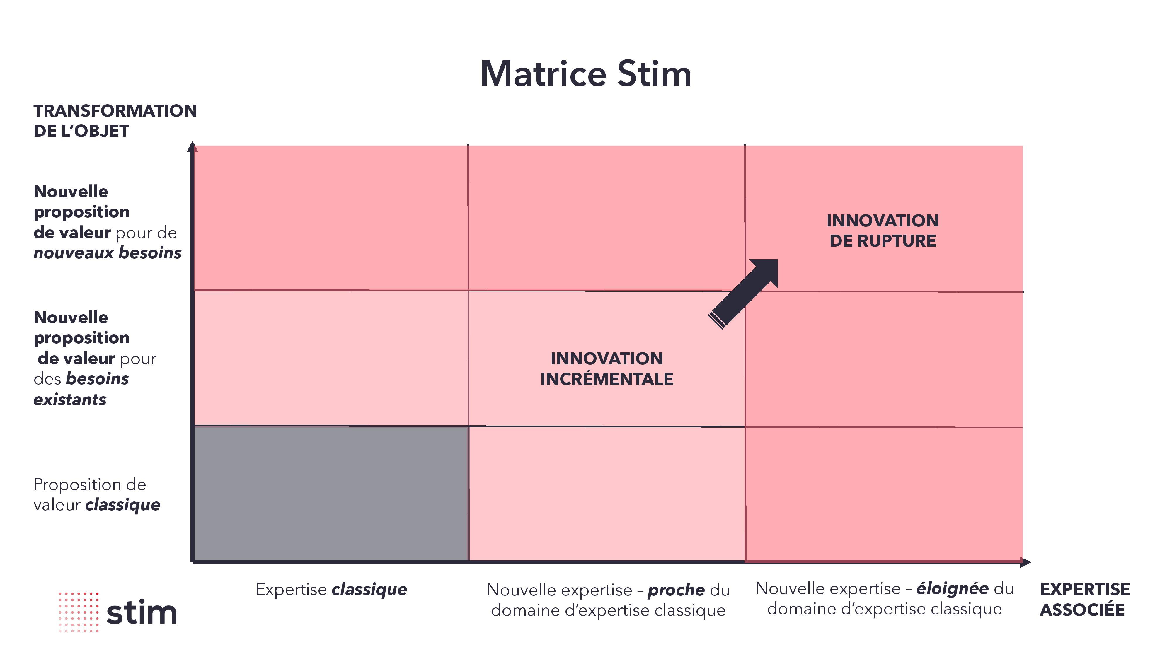 Matrice Stim, stratégie d'innovation