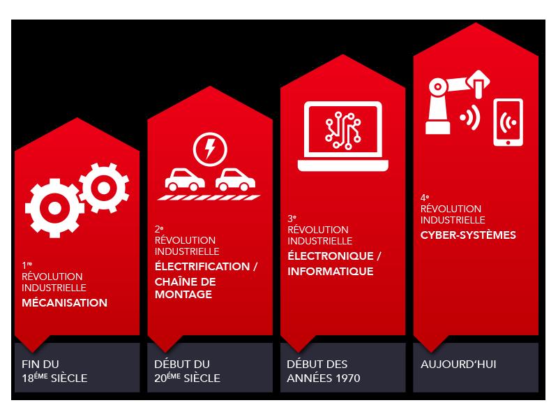 les révolutions industrielles, industrie 4.0